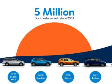 Toller Erfolg: Dacia knackt die Fünfmillionen-Marke