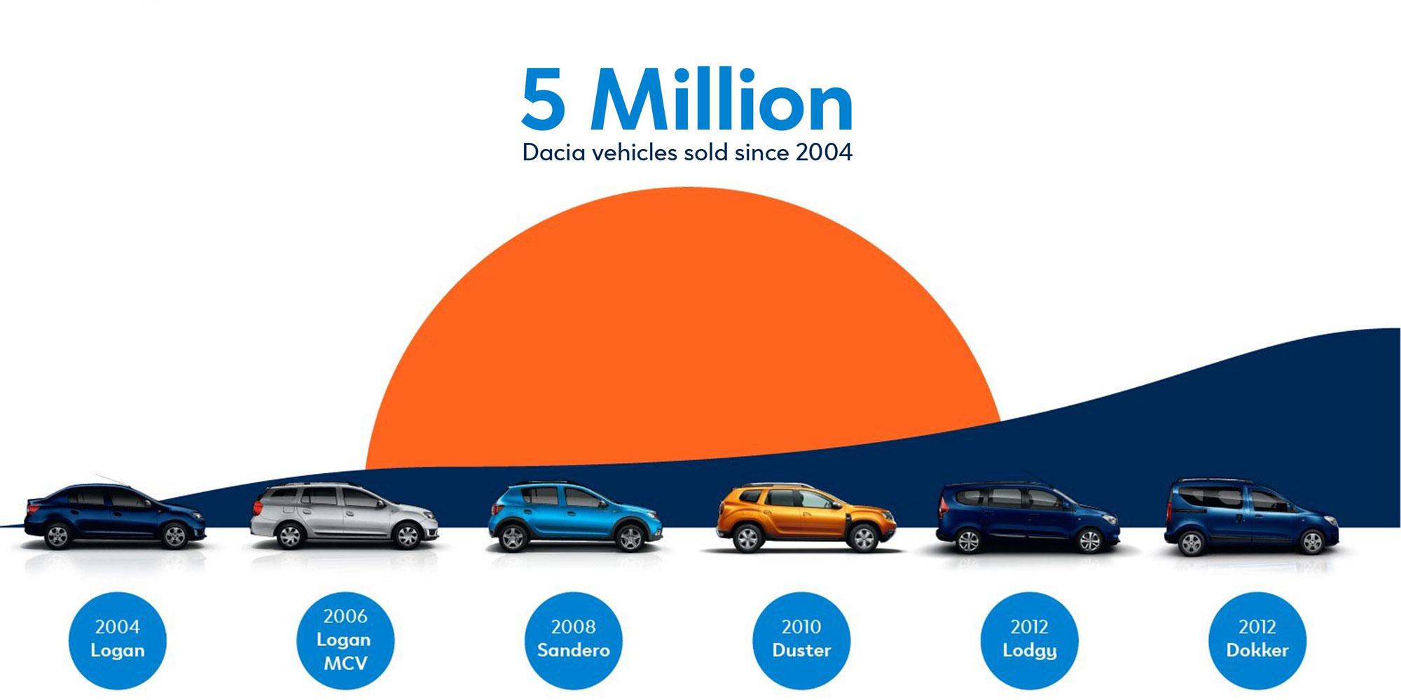 Toller Erfolg: Mehr als fünf Millionen Dacia