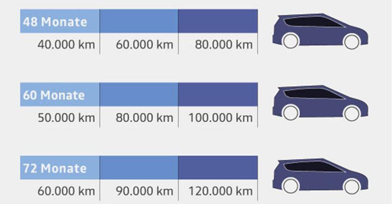 Dacia Garantie Reichweite